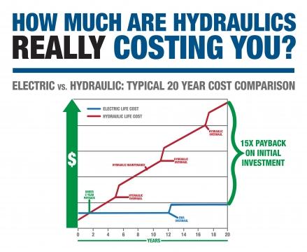 Electric vs Hydraulic Chart